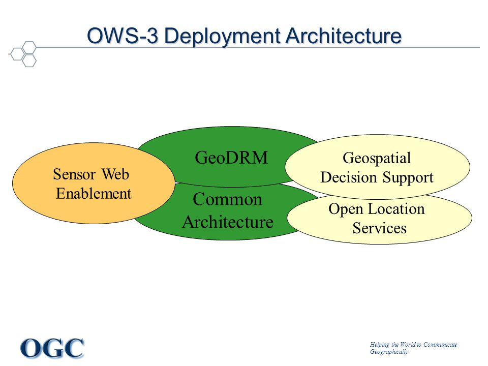 Helping the World to Communicate Geographically OWS-3 Deployment Architecture Common Architecture GeoDRM Sensor Web Enablement Open Location Services Geospatial Decision Support