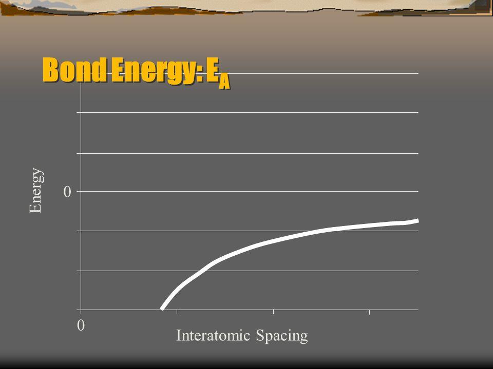 0 Energy 0 Interatomic Spacing Bond Energy: E A