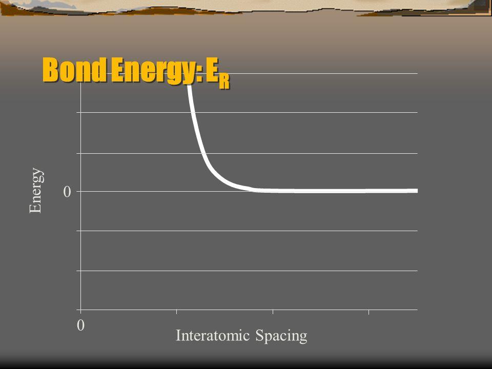 Energy 0 0 Interatomic Spacing Bond Energy: E R