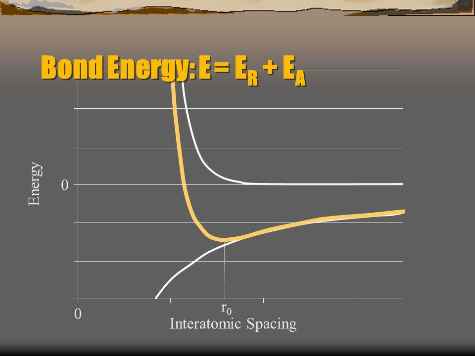 Energy 0 r0r0 Interatomic Spacing 0 Bond Energy: E = E R + E A