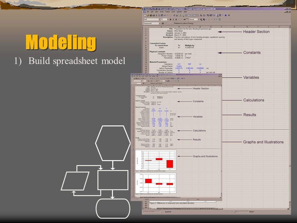 Modeling 1)Build spreadsheet model