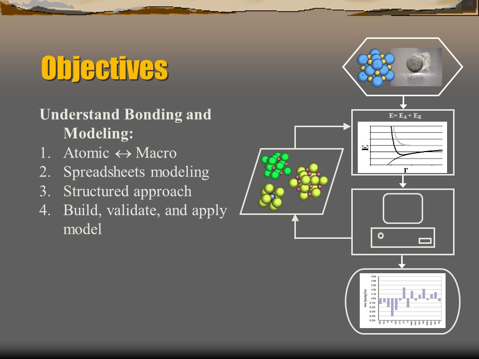 E r Objectives Understand Bonding and Modeling: 1.Atomic  Macro 2.Spreadsheets modeling 3.Structured approach 4.Build, validate, and apply model E= E A + E R