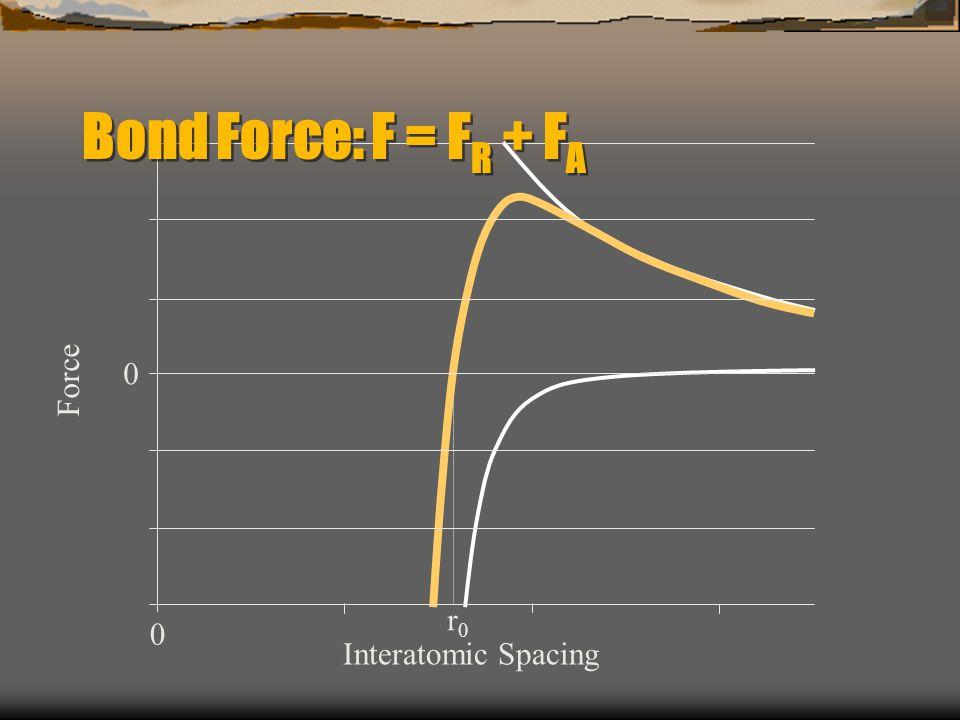 Force 0 r0r0 Interatomic Spacing Bond Force: F = F R + F A 0