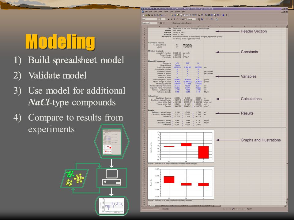 Modeling 1)Build spreadsheet model 2)Validate model 3)Use model for additional NaCl-type compounds 4)Compare to results from experiments 1)Build spreadsheet model 2)Validate model 3)Use model for additional NaCl-type compounds 1)Build spreadsheet model 2)Validate model 1)Build spreadsheet model