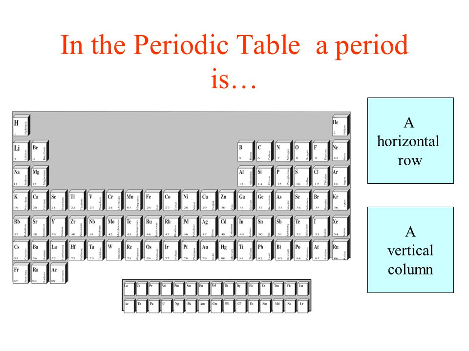 In the Periodic Table a period is… A horizontal row A vertical column