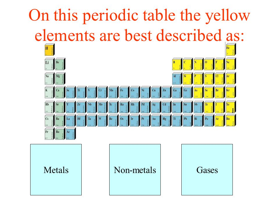 On this periodic table the yellow elements are best described as: GasesNon-metalsMetals