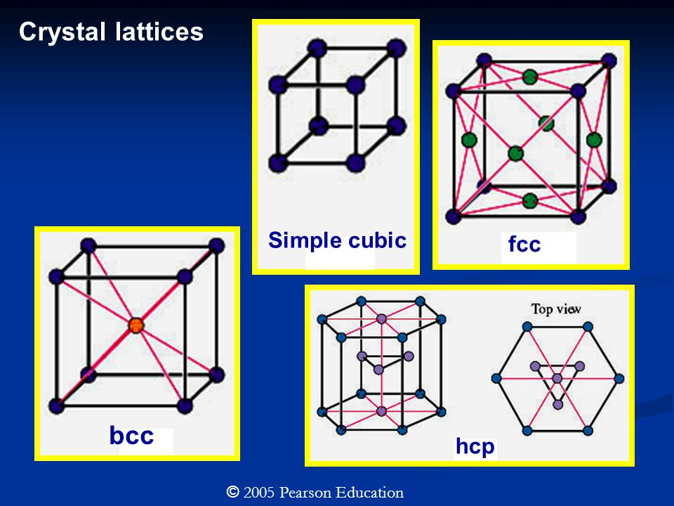 © 2005 Pearson Education Crystal lattices Simple cubic fcc bcc hcp