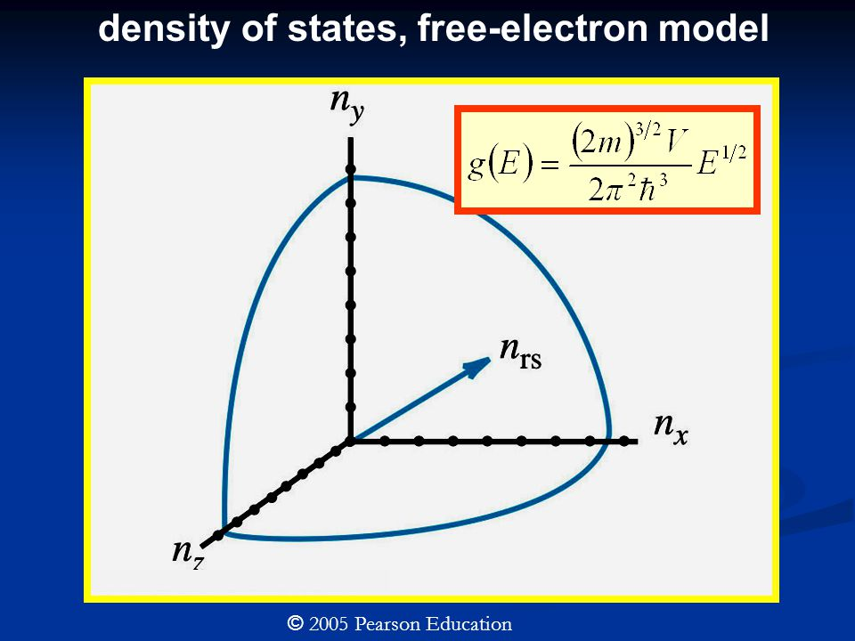 density of states, free-electron model © 2005 Pearson Education
