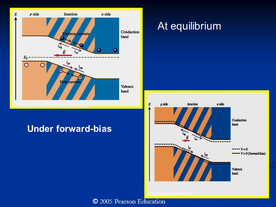 © 2005 Pearson Education At equilibrium Under forward-bias