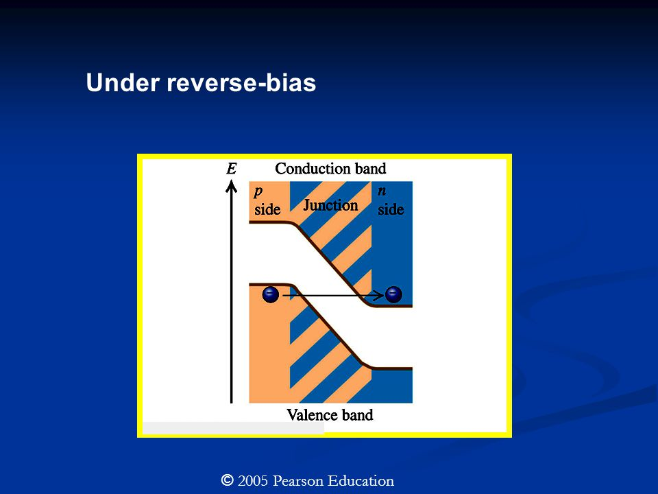 © 2005 Pearson Education Under reverse-bias