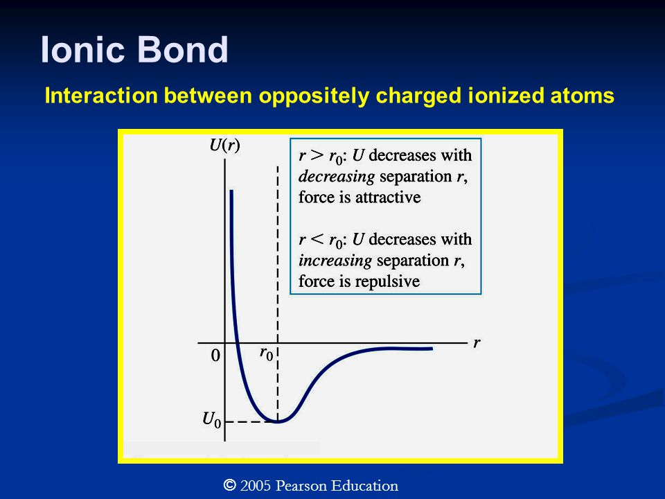 © 2005 Pearson Education Covalent Bond Interaction between charge distributions that are nearly spherically symmetric.