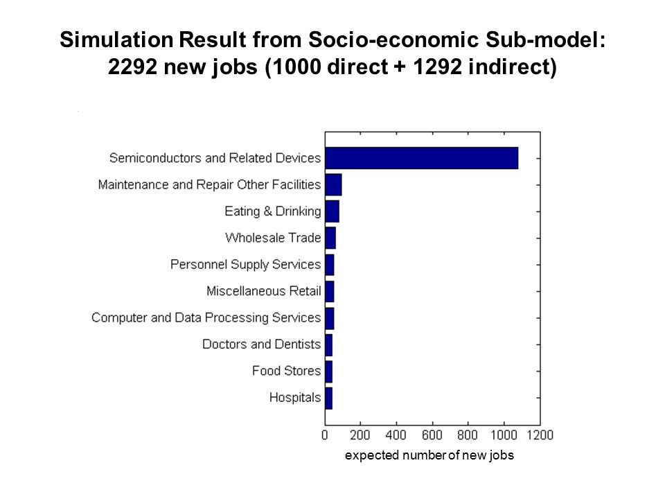 Simulation Result from Socio-economic Sub-model: 2292 new jobs (1000 direct + 1292 indirect) expected number of new jobs