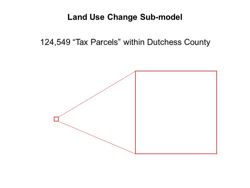 124,549 Tax Parcels within Dutchess County Land Use Change Sub-model