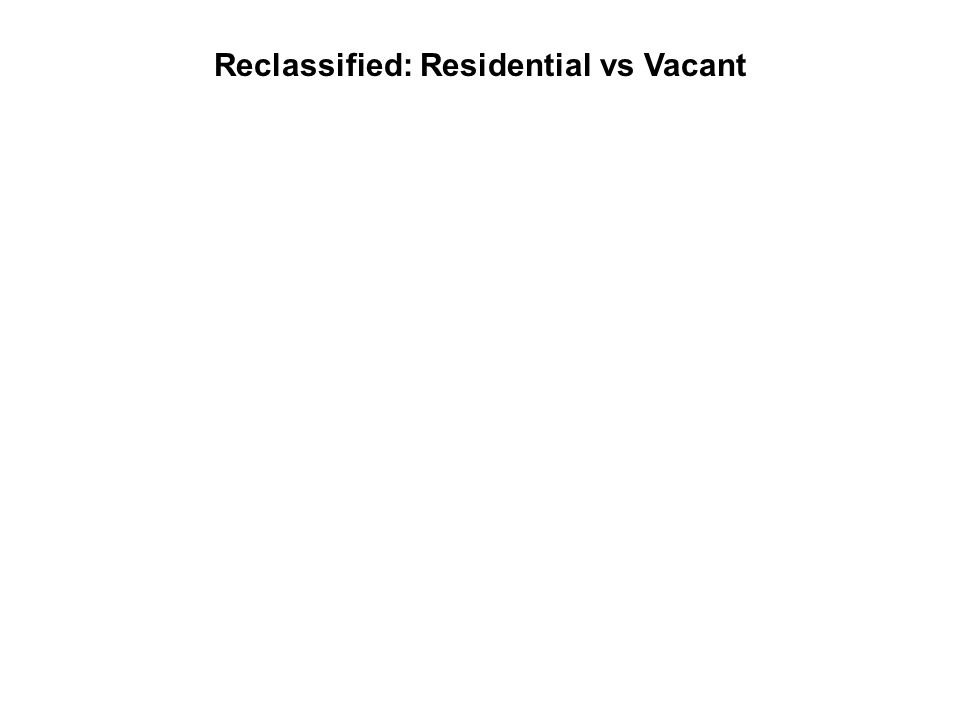 Reclassified: Residential vs Vacant