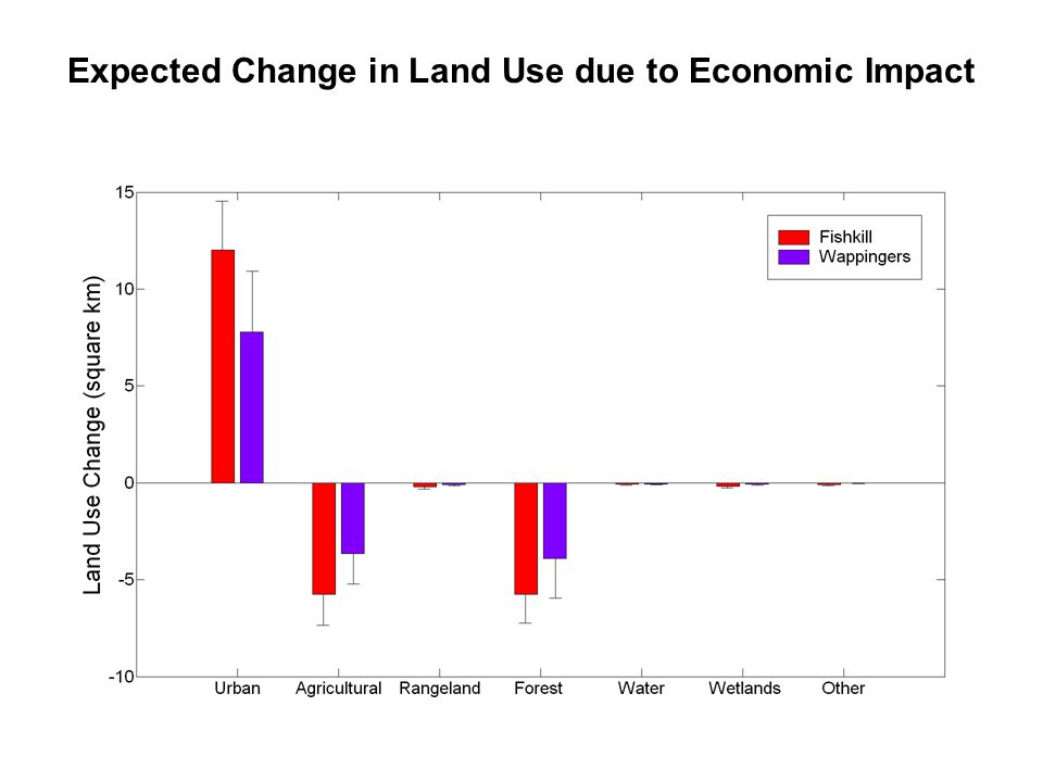 Expected Change in Land Use due to Economic Impact