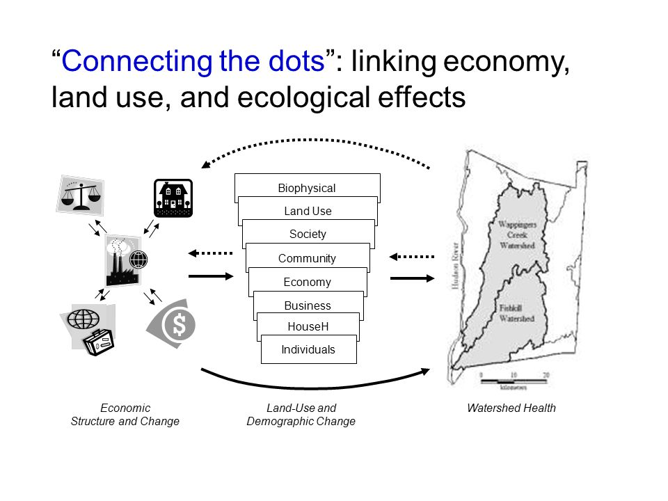 Connecting the dots : linking economy, land use, and ecological effects Watershed HealthLand-Use and Demographic Change Biophysical Land Use Society Community Economy Business HouseH Economic Structure and Change Individuals