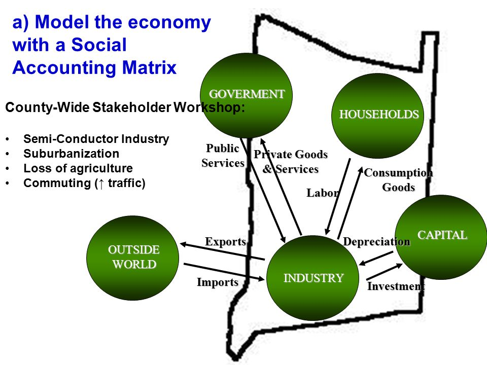 GOVERMENT OUTSIDEWORLD CAPITAL ExportsImports INDUSTRY HOUSEHOLDS DepreciationInvestment ConsumptionGoods Labor Private Goods & Services PublicServices County-Wide Stakeholder Workshop: Semi-Conductor Industry Suburbanization Loss of agriculture Commuting ( ↑ traffic) a) Model the economy with a Social Accounting Matrix