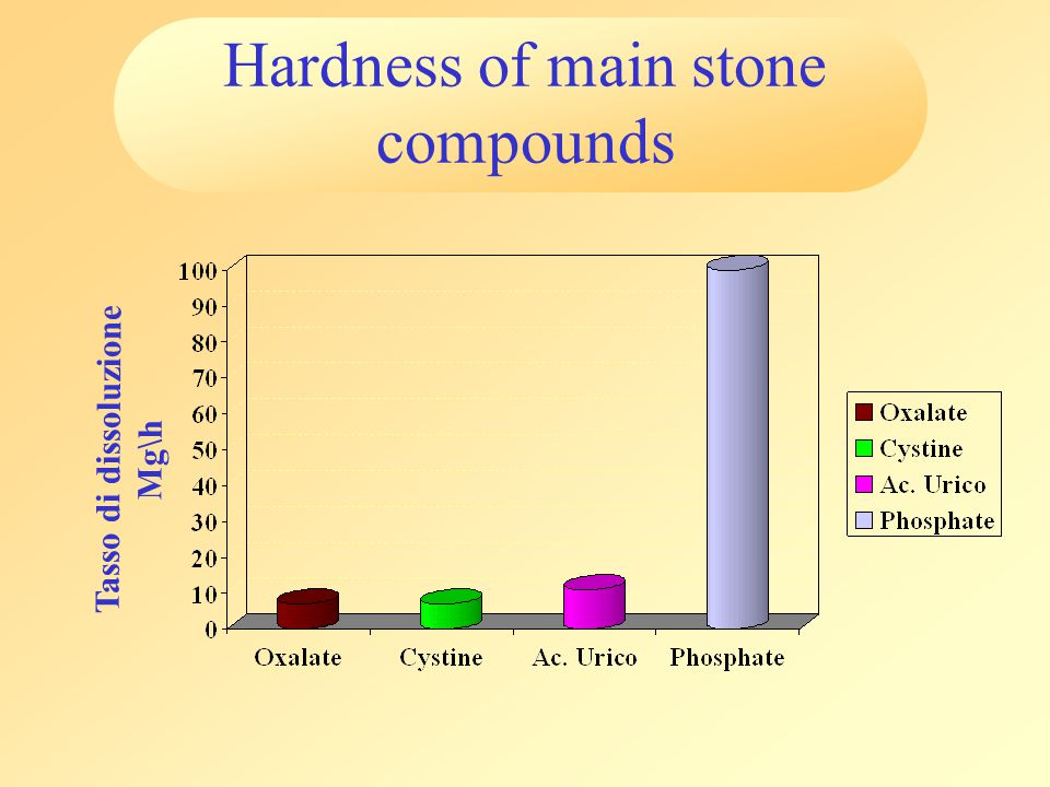 Hardness of main stone compounds Tasso di dissoluzione Mg\h