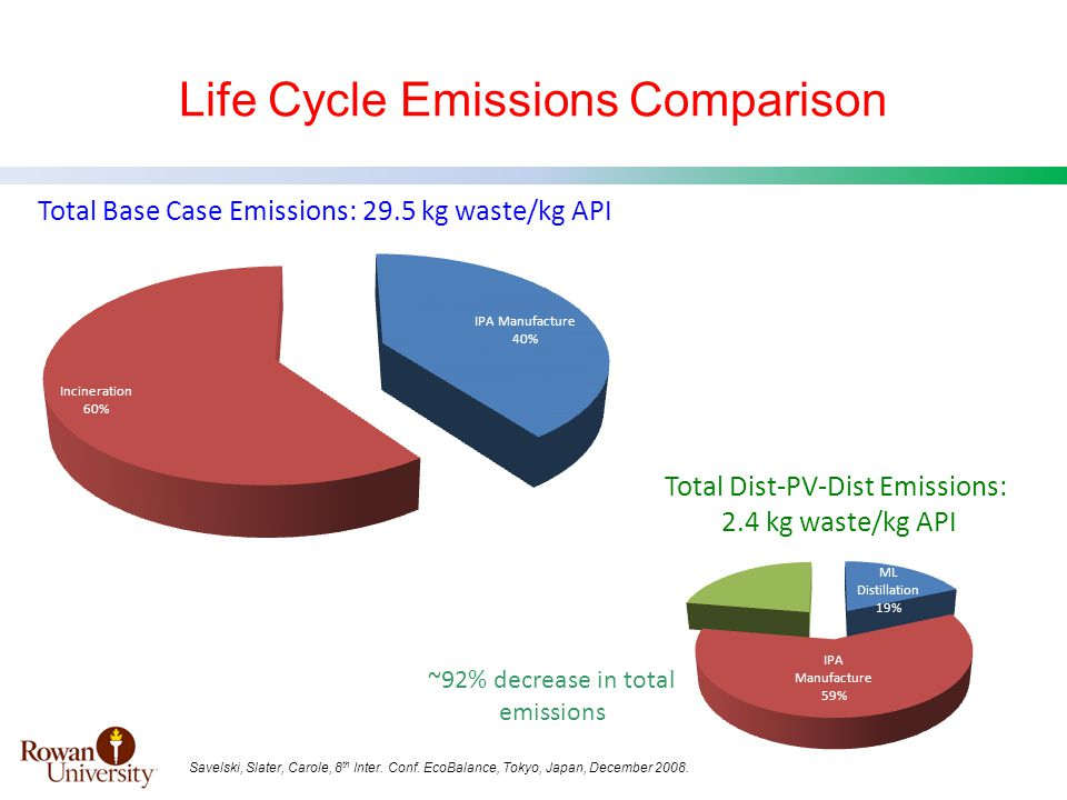 Life Cycle Emissions Comparison Total Base Case Emissions: 29.5 kg waste/kg API Total Dist-PV-Dist Emissions: 2.4 kg waste/kg API ~92% decrease in total emissions Savelski, Slater, Carole, 8 th Inter.