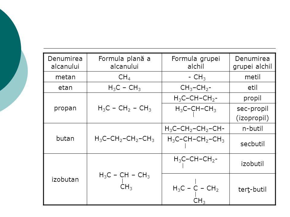 Denumirea alcanului Formula plană a alcanului Formula grupei alchil Denumirea grupei alchil metanCH 4 - CH 3 metil etanH 3 C – CH 3 CH 3 –CH 2 - etil