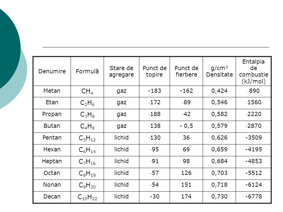 DenumireFormulă Stare de agregare Punct de topire Punct de fierbere g/cm 3 Densitate Entalpia de combustie (kJ/mol) Metan CH 4 gaz-183-1620,424 - 890
