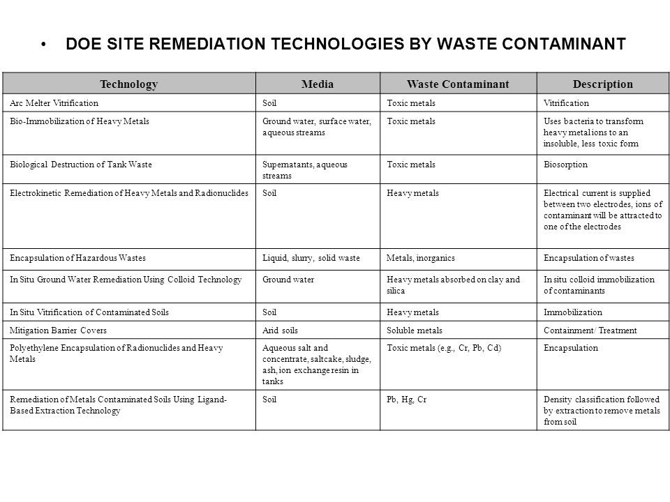 DOE SITE REMEDIATION TECHNOLOGIES BY WASTE CONTAMINANT TechnologyMediaWaste ContaminantDescription Arc Melter VitrificationSoilToxic metalsVitrification Bio-Immobilization of Heavy MetalsGround water, surface water, aqueous streams Toxic metalsUses bacteria to transform heavy metal ions to an insoluble, less toxic form Biological Destruction of Tank WasteSupernatants, aqueous streams Toxic metalsBiosorption Electrokinetic Remediation of Heavy Metals and RadionuclidesSoilHeavy metalsElectrical current is supplied between two electrodes, ions of contaminant will be attracted to one of the electrodes Encapsulation of Hazardous WastesLiquid, slurry, solid wasteMetals, inorganicsEncapsulation of wastes In Situ Ground Water Remediation Using Colloid TechnologyGround waterHeavy metals absorbed on clay and silica In situ colloid immobilization of contaminants In Situ Vitrification of Contaminated SoilsSoilHeavy metalsImmobilization Mitigation Barrier CoversArid soilsSoluble metalsContainment/ Treatment Polyethylene Encapsulation of Radionuclides and Heavy Metals Aqueous salt and concentrate, saltcake, sludge, ash, ion exchange resin in tanks Toxic metals (e.g., Cr, Pb, Cd)Encapsulation Remediation of Metals Contaminated Soils Using Ligand- Based Extraction Technology SoilPb, Hg, CrDensity classification followed by extraction to remove metals from soil