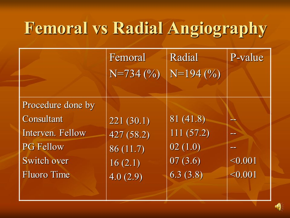 Femoral vs Radial Angiography P-valueRadial N=194 (%) Femoral N=734 (%) ------<0.001<0.001 81 (41.8) 111 (57.2) 02 (1.0) 07 (3.6) 6.3 (3.8) 221 (30.1)