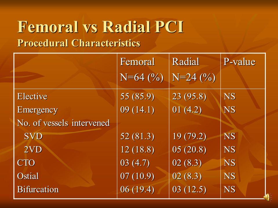 Femoral vs Radial PCI Procedural Characteristics P-valueRadial N=24 (%) Femoral N=64 (%) NSNSNSNSNSNSNS 23 (95.8) 01 (4.2) 19 (79.2) 05 (20.8) 02 (8.3) 03 (12.5) 55 (85.9) 09 (14.1) 52 (81.3) 12 (18.8) 03 (4.7) 07 (10.9) 06 (19.4) ElectiveEmergency No.