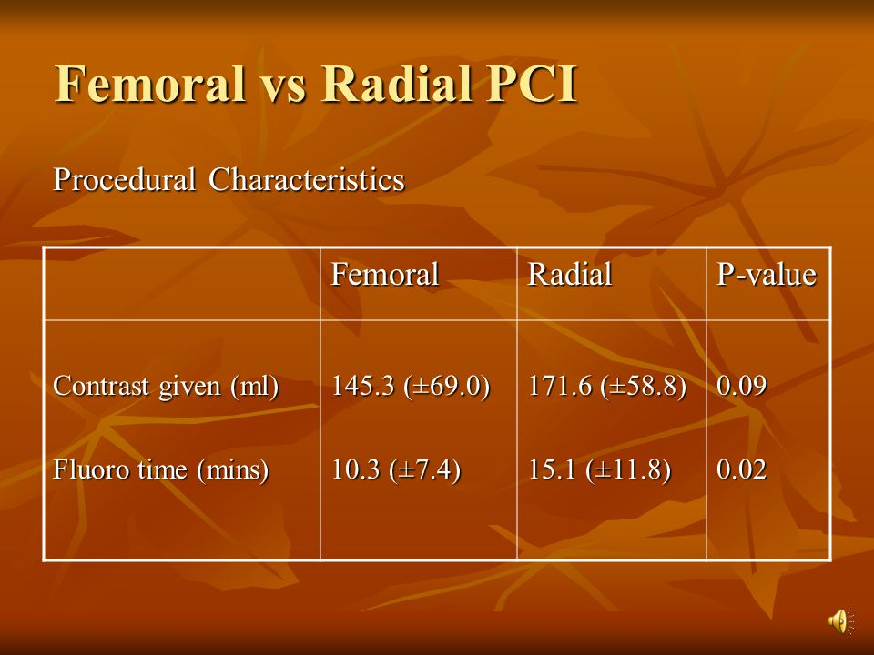 Femoral vs Radial PCI Procedural Characteristics P-valueRadialFemoral 0.090.02 171.6 (±58.8) 15.1 (±11.8) 145.3 (±69.0) 10.3 (±7.4) Contrast given (ml) Fluoro time (mins)
