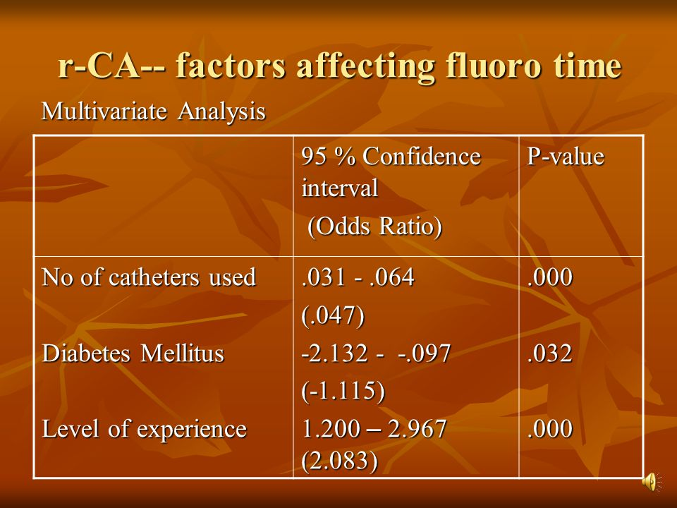 r-CA-- factors affecting fluoro time Multivariate Analysis P-value 95 % Confidence interval (Odds Ratio) (Odds Ratio).000.032.000.031 -.064 (.047) -2.