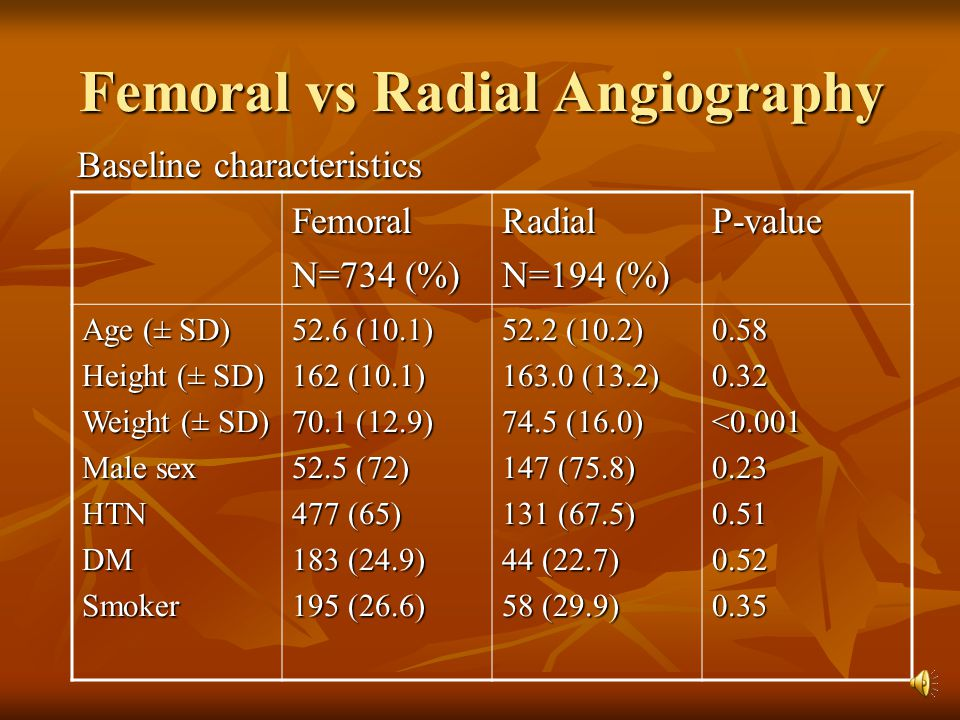 Femoral vs Radial Angiography Baseline characteristics Baseline characteristics P-valueRadial N=194 (%) Femoral N=734 (%) 0.580.32<0.0010.230.510.520.35 52.2 (10.2) 163.0 (13.2) 74.5 (16.0) 147 (75.8) 131 (67.5) 44 (22.7) 58 (29.9) 52.6 (10.1) 162 (10.1) 70.1 (12.9) 52.5 (72) 477 (65) 183 (24.9) 195 (26.6) Age (± SD) Height (± SD) Weight (± SD) Male sex HTNDMSmoker