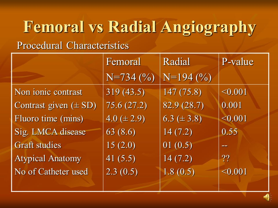 Femoral vs Radial Angiography Procedural Characteristics P-valueRadial N=194 (%) Femoral N=734 (%) <0.0010.001<0.0010.55--??<0.001 147 (75.8) 82.9 (28