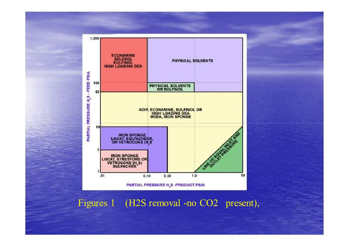 Figures 1(H2S removal -no CO2 present),