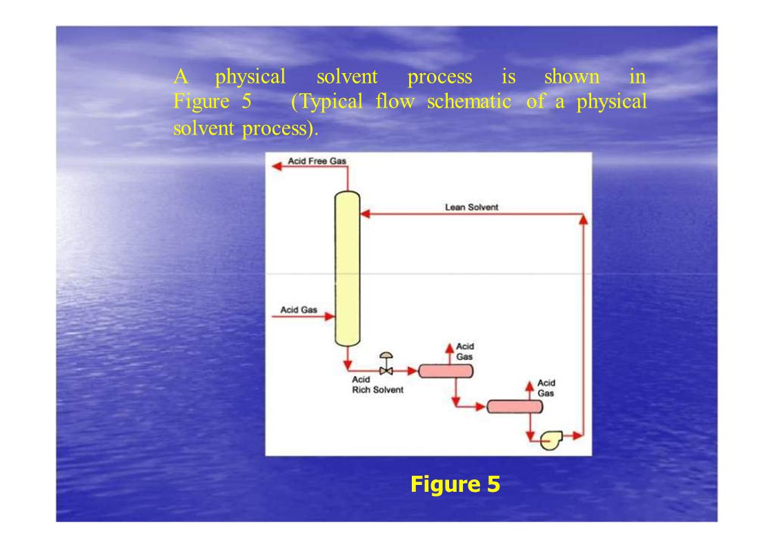 A physical solvent process is shown in Figure 5 (Typical flow schematic of a physical solvent process). Figure 5