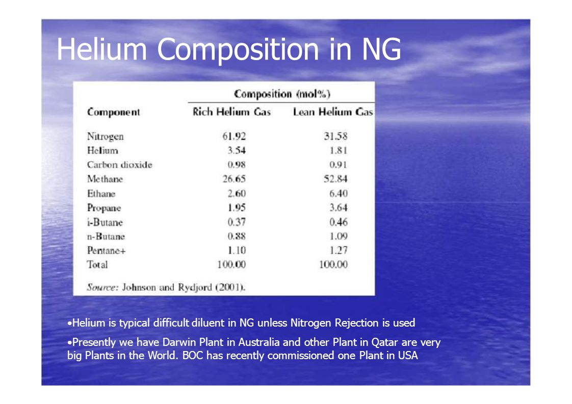 Helium Composition in NG Helium is typical difficult diluent in NG unless Nitrogen Rejection is used Presently we have Darwin Plant in Australia and o