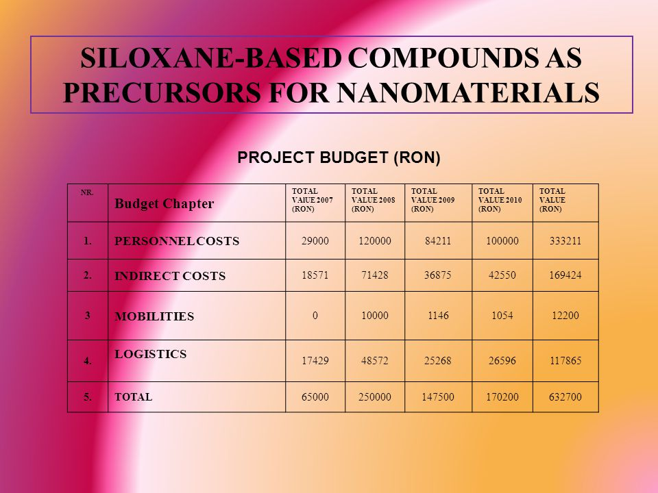 SILOXANE-BASED COMPOUNDS AS PRECURSORS FOR NANOMATERIALS PROJECT BUDGET (RON) NR.