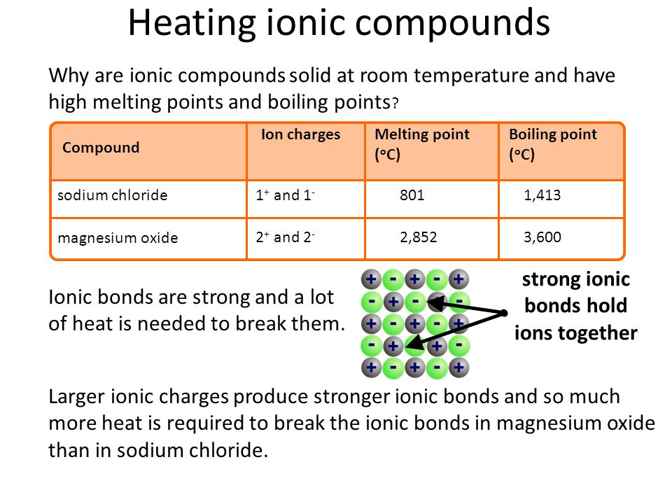 Heating ionic compounds Why are ionic compounds solid at room temperature and have high melting points and boiling points .