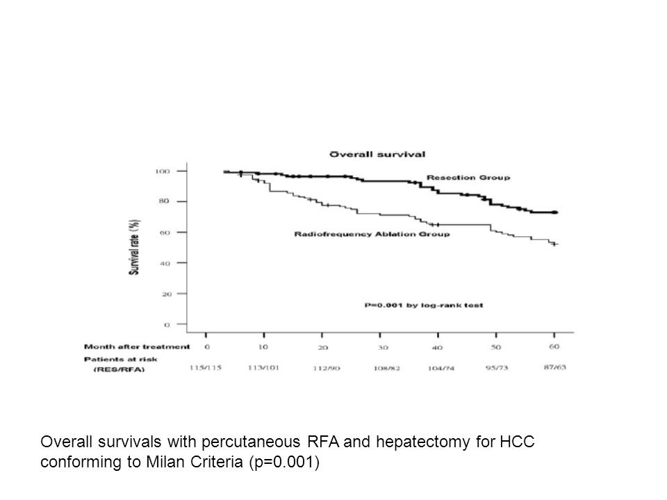 Overall survivals with percutaneous RFA and hepatectomy for HCC conforming to Milan Criteria (p=0.001)