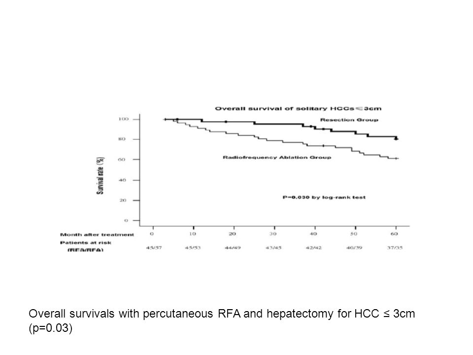 Overall survivals with percutaneous RFA and hepatectomy for HCC ≤ 3cm (p=0.03)