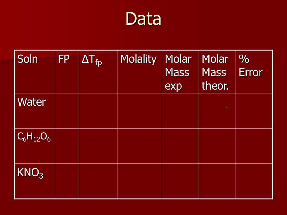 DataSolnFP ∆T fp Molality Molar Mass exp Molar Mass theor. % Error Water C 6 H 12 O 6 KNO 3