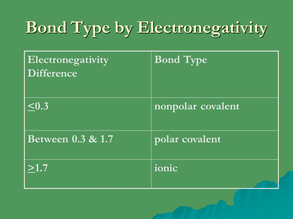 Bond Type by Electronegativity Electronegativity Difference Bond Type <0.3nonpolar covalent Between 0.3 & 1.7polar covalent >1.7ionic
