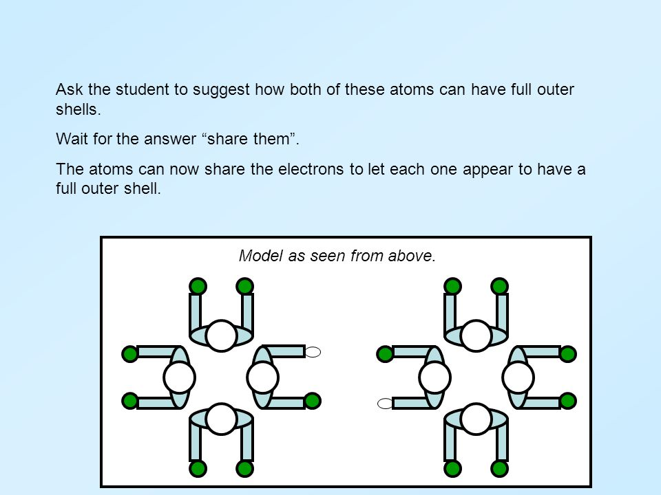 """Ask the student to suggest how both of these atoms can have full outer shells. Wait for the answer """"share them"""". The atoms can now share the electrons"""