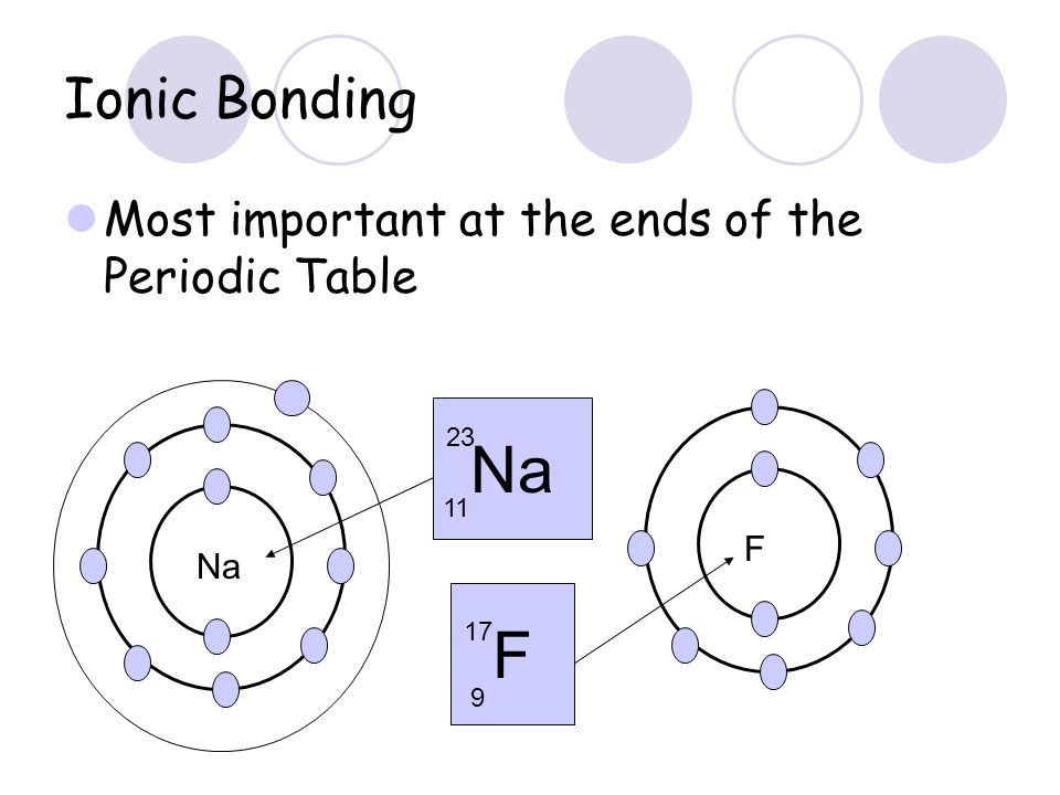 Ionic Bonding Most important at the ends of the Periodic Table Na 11 23 F F 17 9