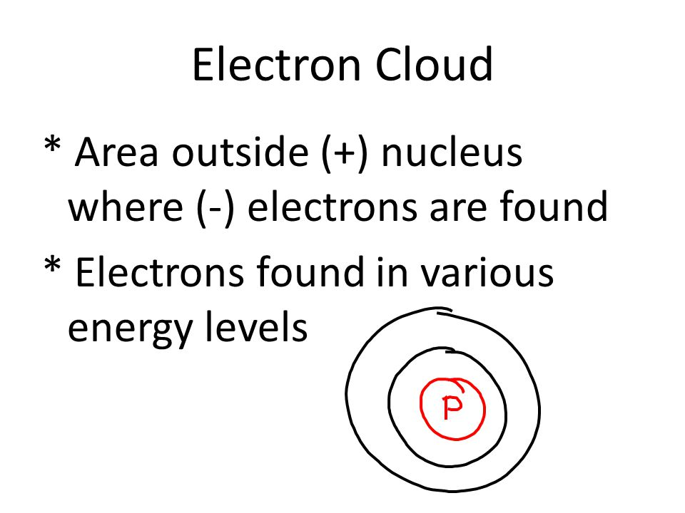Electron Cloud * Area outside (+) nucleus where (-) electrons are found * Electrons found in various energy levels