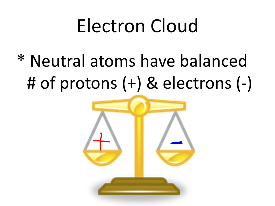 Electron Cloud * Neutral atoms have balanced # of protons (+) & electrons (-)