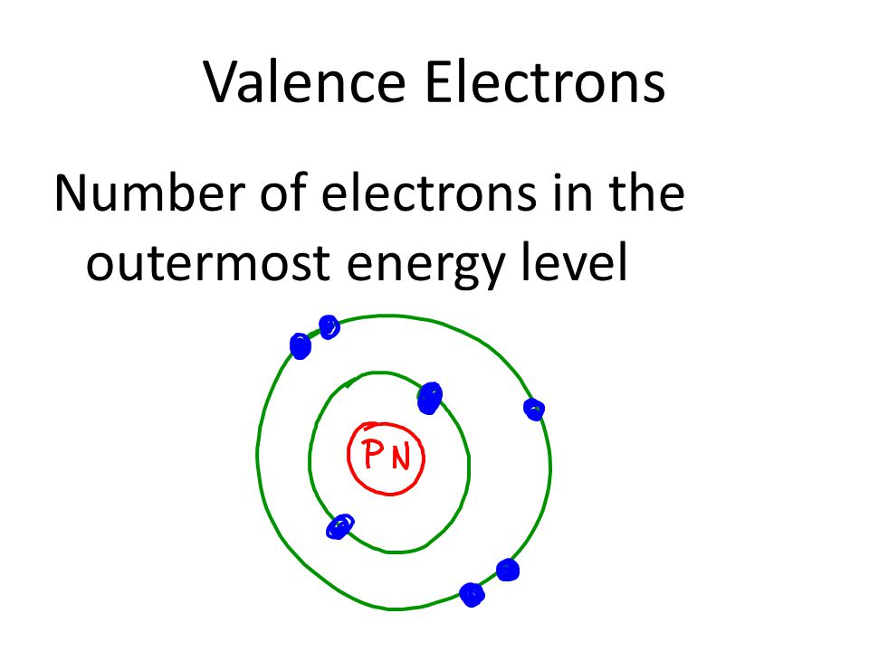 Valence Electrons Number of electrons in the outermost energy level * Stability achieved when outer energy level is filled (complete)