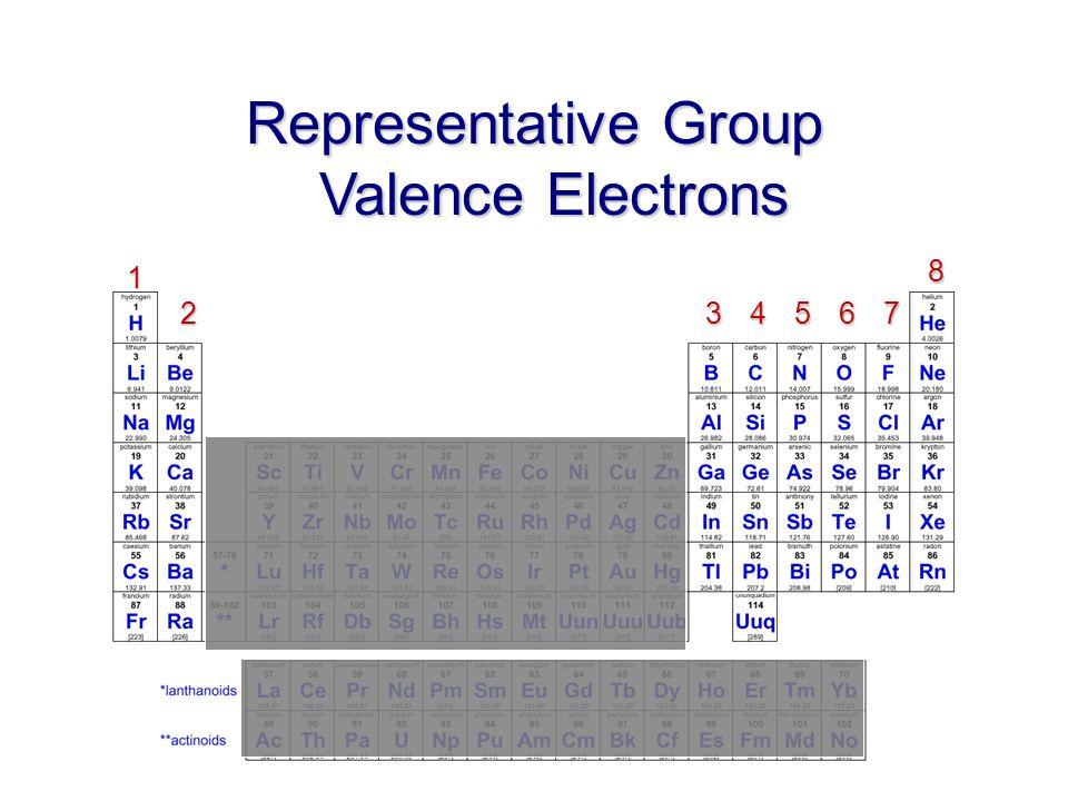 1 2345678 Representative Group Valence Electrons