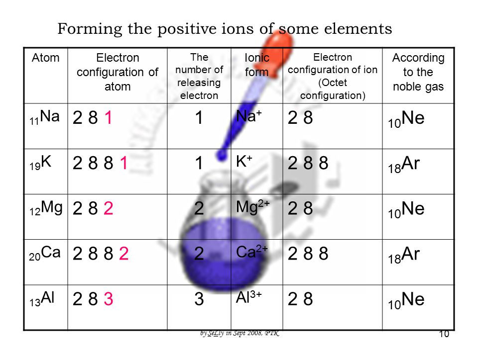 by SeLly in Sept 2008, PTK 10 Forming the positive ions of some elements AtomElectron configuration of atom The number of releasing electron Ionic form Electron configuration of ion (Octet configuration) According to the noble gas 11 Na 2 8 11 Na + 2 8 10 Ne 19 K 2 8 8 11 K+K+ 2 8 8 18 Ar 12 Mg 2 8 22 Mg 2+ 2 8 10 Ne 20 Ca 2 8 8 22 Ca 2+ 2 8 8 18 Ar 13 Al 2 8 33 Al 3+ 2 8 10 Ne