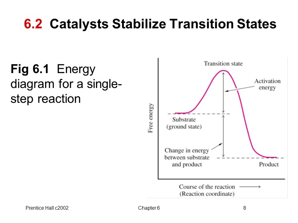 Prentice Hall c2002Chapter 68 6.2 Catalysts Stabilize Transition States Fig 6.1 Energy diagram for a single- step reaction