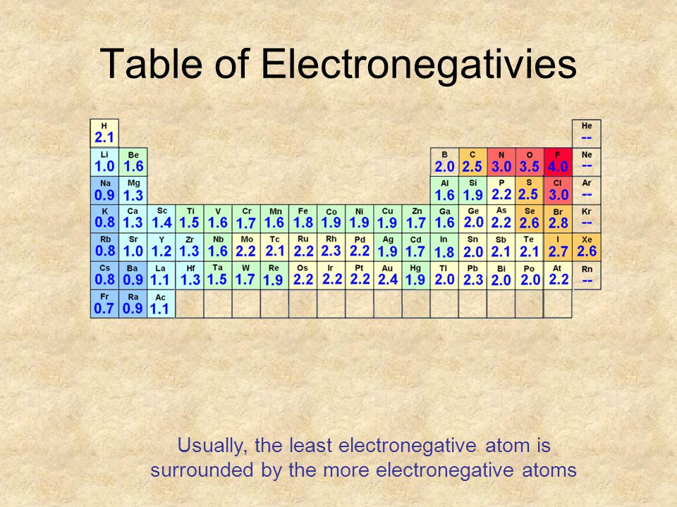 Table of Electronegativies Usually, the least electronegative atom is surrounded by the more electronegative atoms